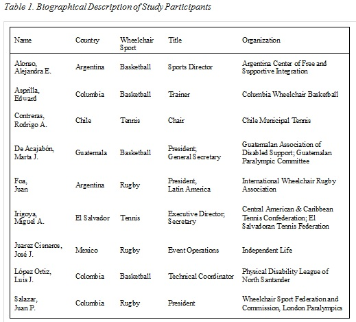 table 1 latin american sport marketing