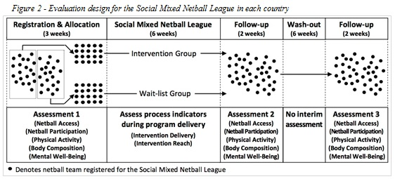 Evaluation protocol: Netball to promote physical and mental