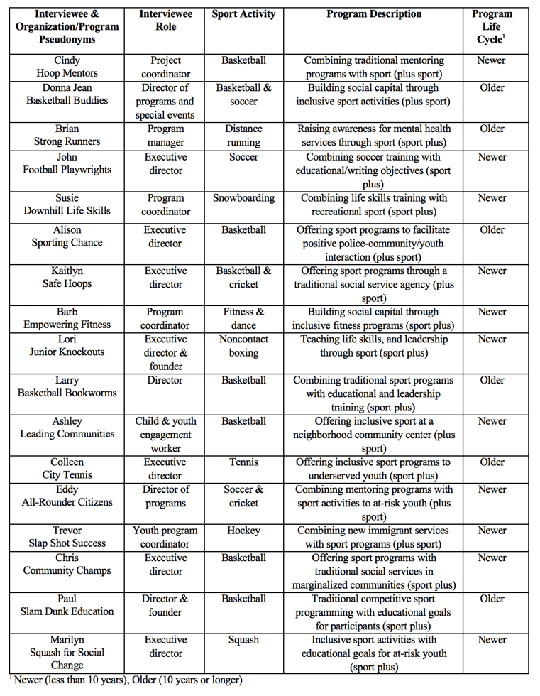Table 1 - Description of sample