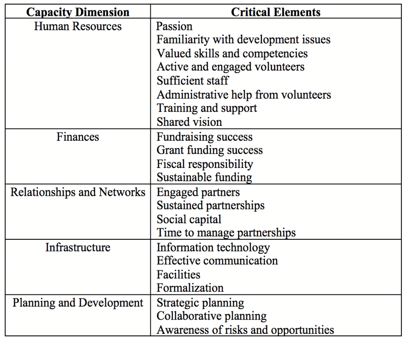 Table 2 - Summary of findings