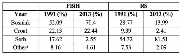 Table 1 - Ethnic composition of FBiH and RS in 1991 and 2013