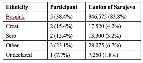 Table 3 - Ethnic composition of CFS participants compared to that of the Canton of Sarajevo