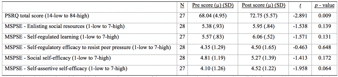 Table 3 - Youth pre- and post-program descriptive statistics on the PSRQ and MSPSE