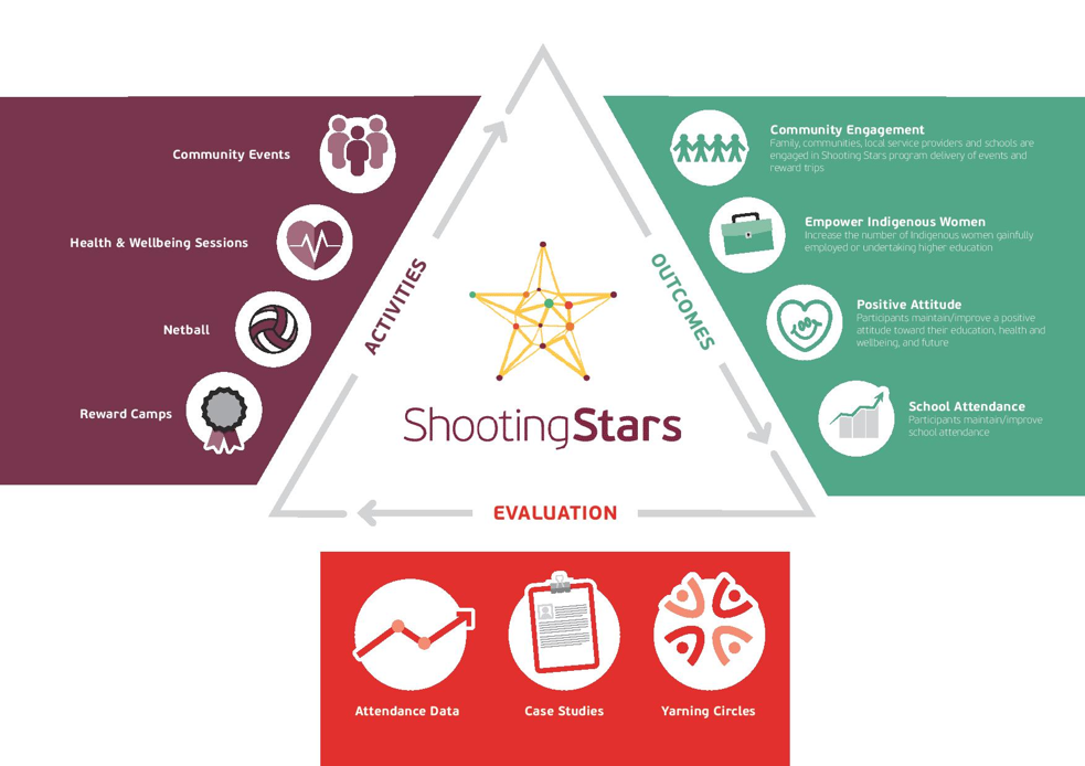 Figure 2 - The Shooting Stars program logic model: Program activities, outcomes, and evaluation tools