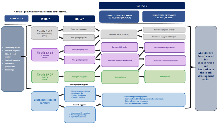 Figure 1 - MLSE Launchpad Theory of Change