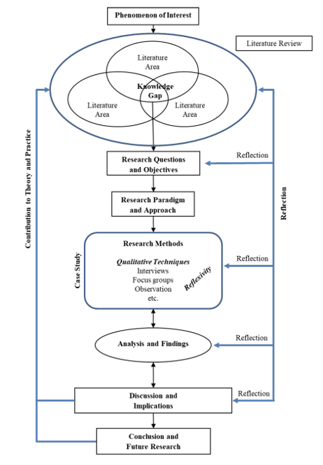 Figure 1 - Sport in development settings (SPIDS) research framework