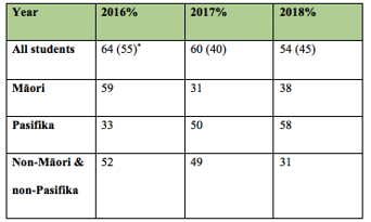 Table 1 - Percent of learners completing the feats program by year, 2016-2018