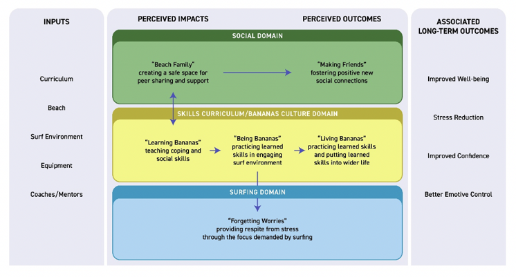 Figure 1 - A logic model of initial program theory within Waves for Change in Liberia