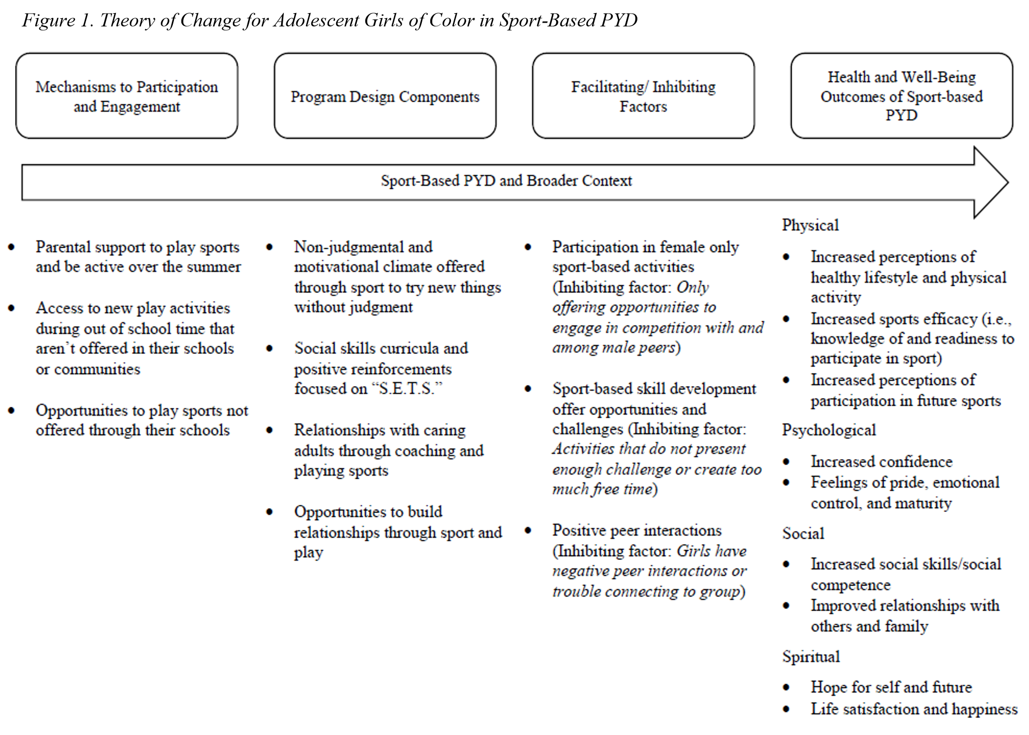 Figure 1 - Theory of Change for Adolescent Girls of Color in Sport-Based PYD