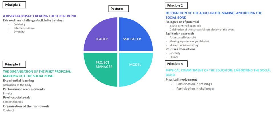 Figure 6 - Model of the principles-of-action of the eductrainer