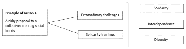 Figure 1 - Principle-of-action 1 of eductrainer