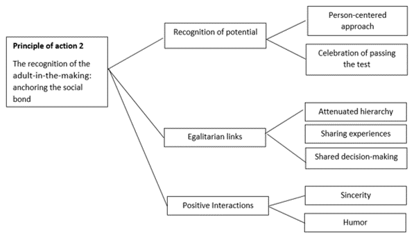 Figure 2 - Principle-of-action 2 of eductrainer