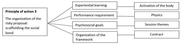 Figure 3 - Principle-of-action 3 of eductrainer