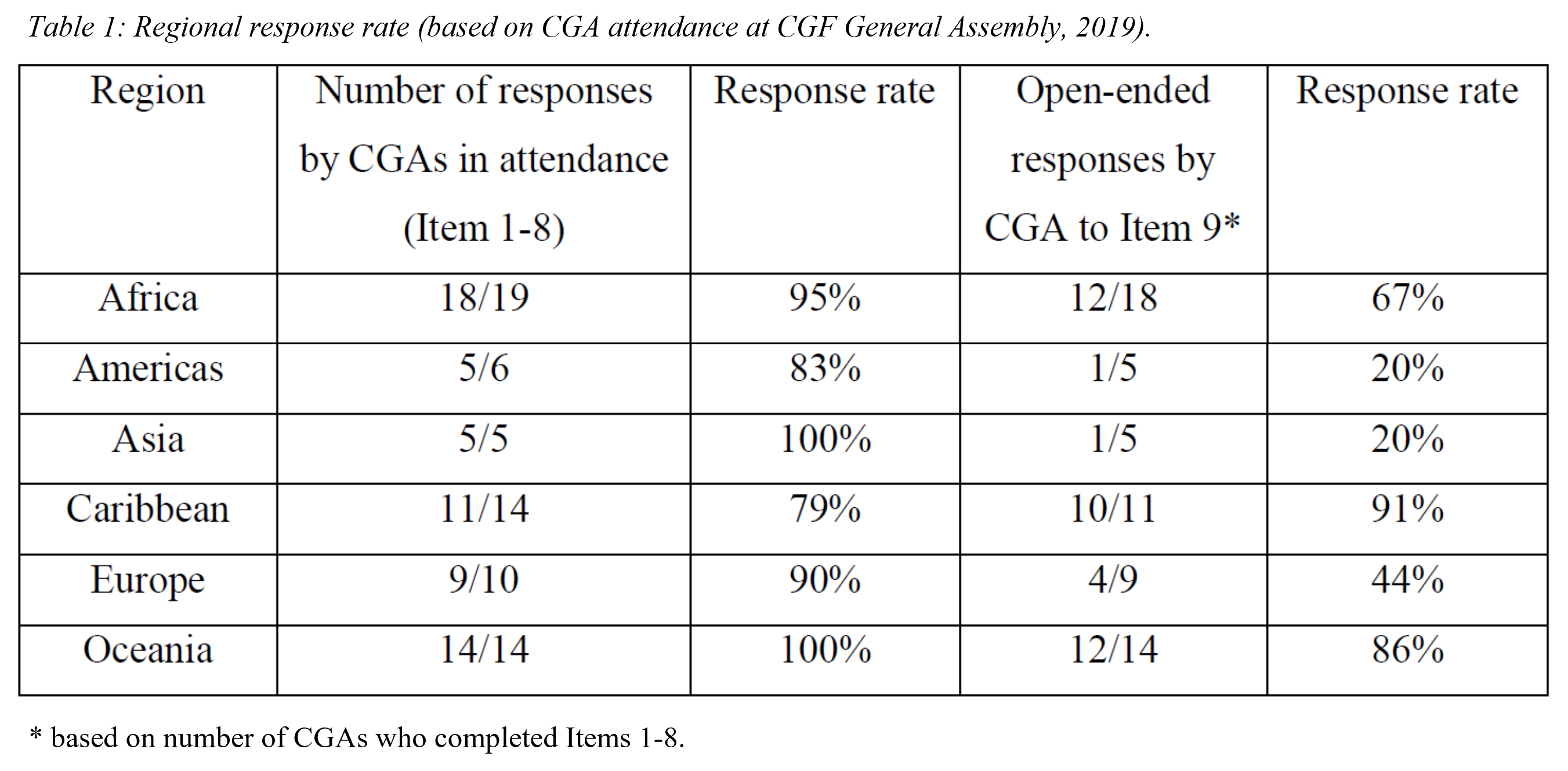 Table 1 - Regional response rate (based on CGA attendance at CGF General Assembly, 2019).